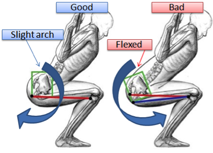 The importance of correct squat mechanics