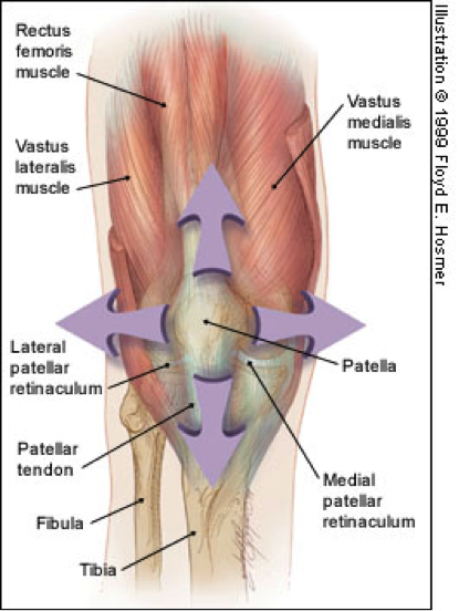 Anterior knee pain for the crossfire for Exterior knee pain